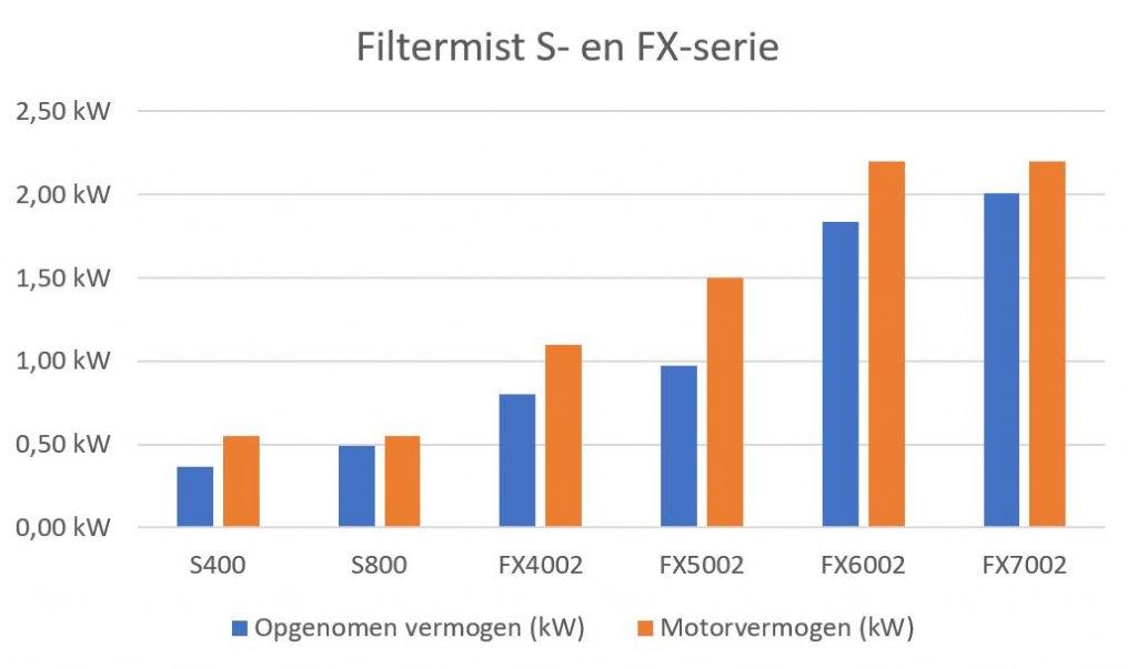 Filtermist Opgenomen vermogen
